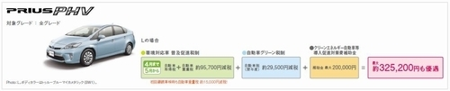 エコカー減税等減額トヨタ.jpg