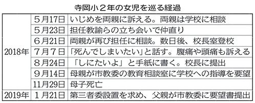 仙台市立寺岡小学校2年女児と母心中事件.jpg
