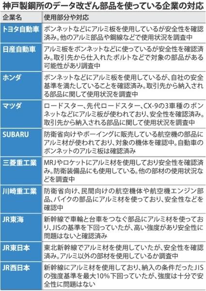 神戸製鋼データ改竄製品を使う自動車メーカー一覧.jpg