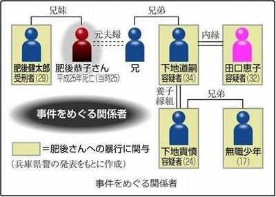 兵庫県川西市女性暴行死事件・男女4人逮捕の相関図.jpg