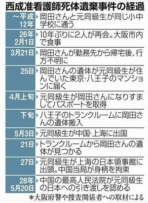 大阪市西成区准看護師岡田里香さん殺人死体遺棄.jpg