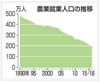 日本の農業人口200万人割れ.jpg